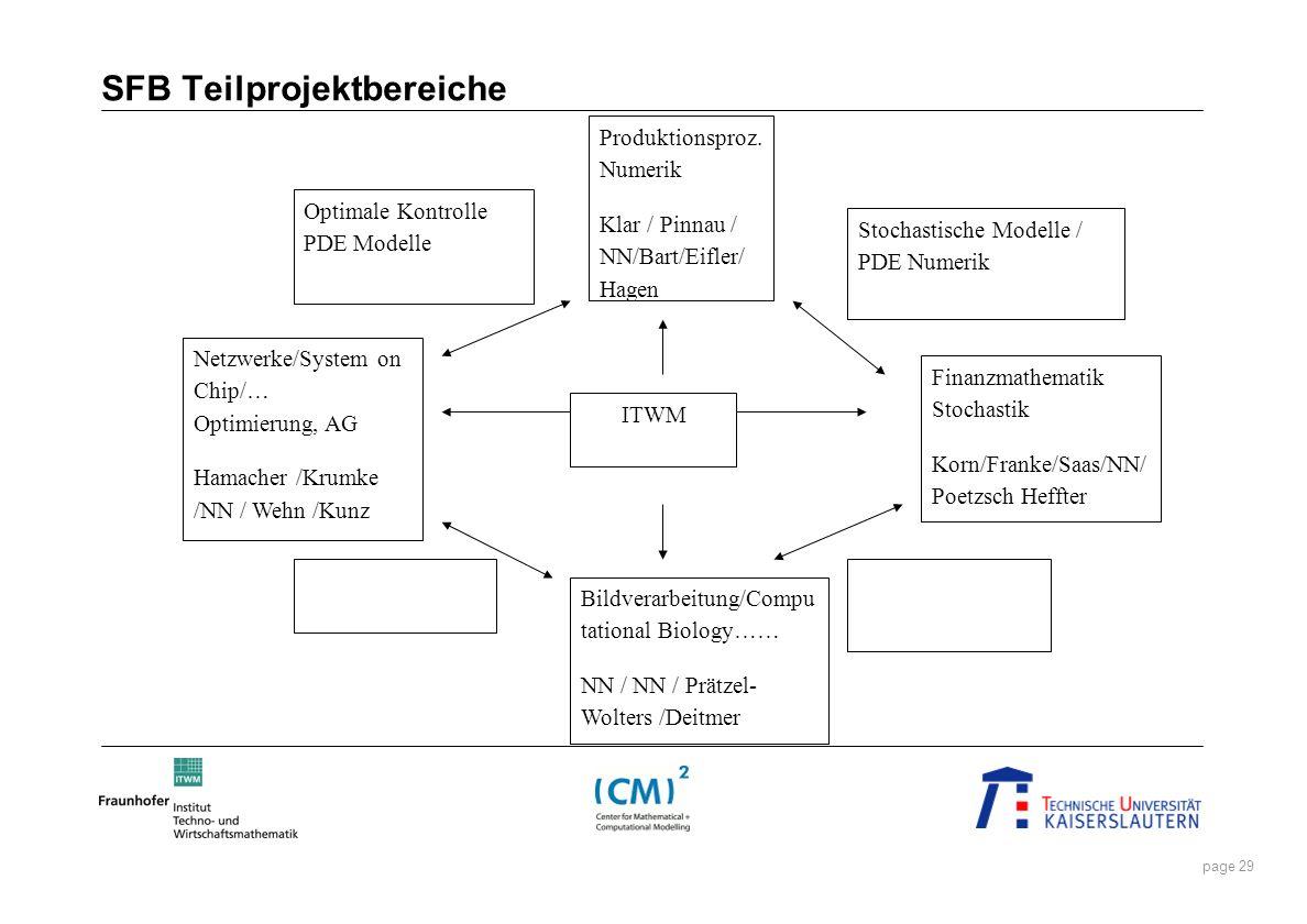 page 29 SFB Teilprojektbereiche Netzwerke/System on Chip/… Optimierung, AG Hamacher /Krumke /NN / Wehn /Kunz ITWM Produktionsproz. Numerik Klar / Pinn
