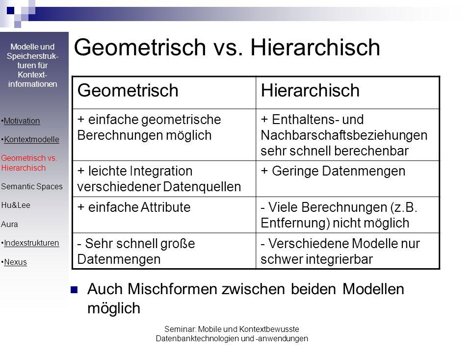 Modelle und Speicherstruk- turen für Kontext- informationen Seminar: Mobile und Kontextbewusste Datenbanktechnologien und -anwendungen Geometrisch vs.