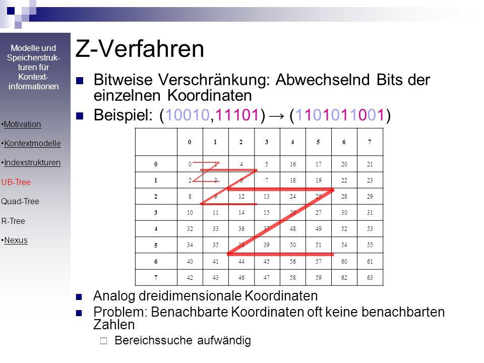 Modelle und Speicherstruk- turen für Kontext- informationen Seminar: Mobile und Kontextbewusste Datenbanktechnologien und -anwendungen Z-Verfahren Bit