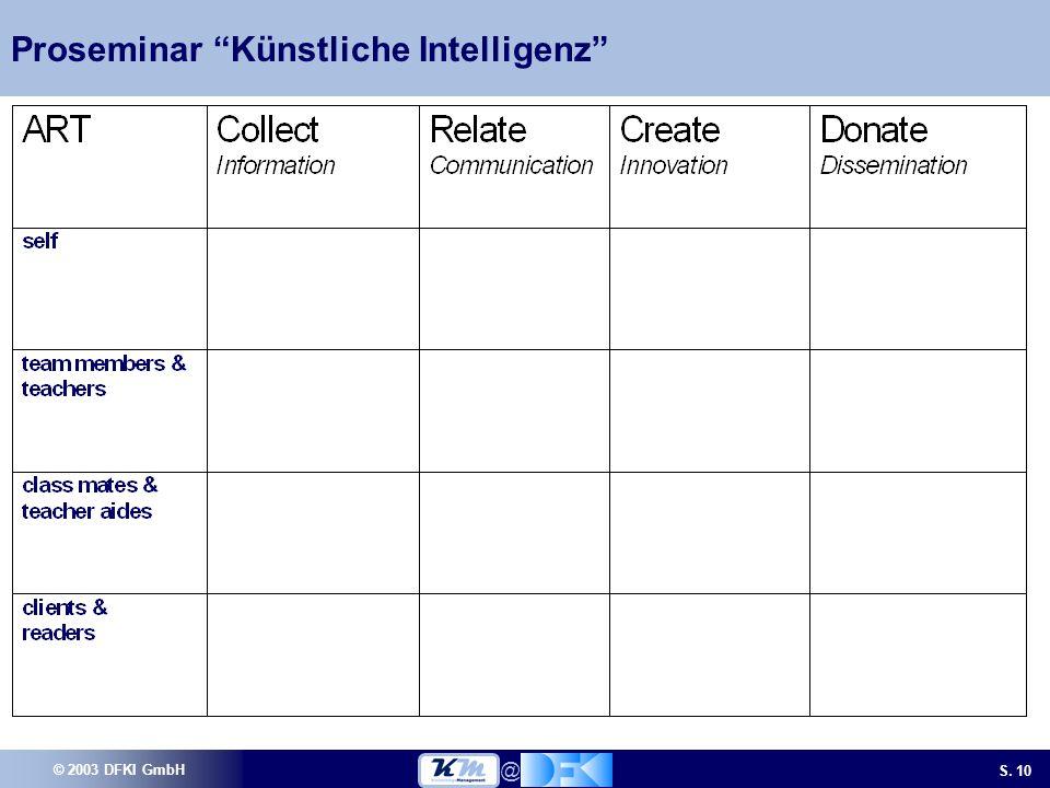 © 2003 DFKI GmbH S. 10 @ Proseminar Künstliche Intelligenz