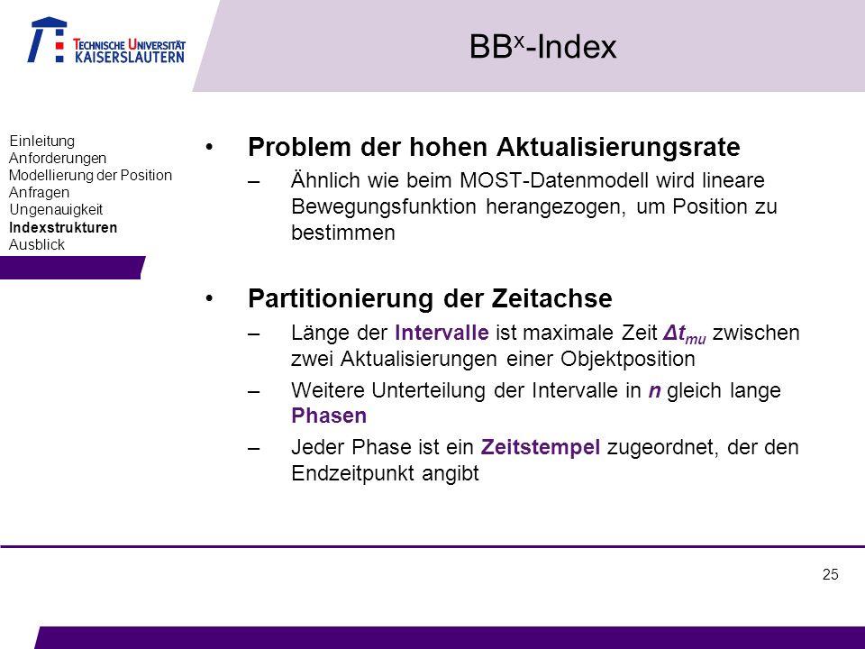 25 BB x -Index Problem der hohen Aktualisierungsrate –Ähnlich wie beim MOST-Datenmodell wird lineare Bewegungsfunktion herangezogen, um Position zu be