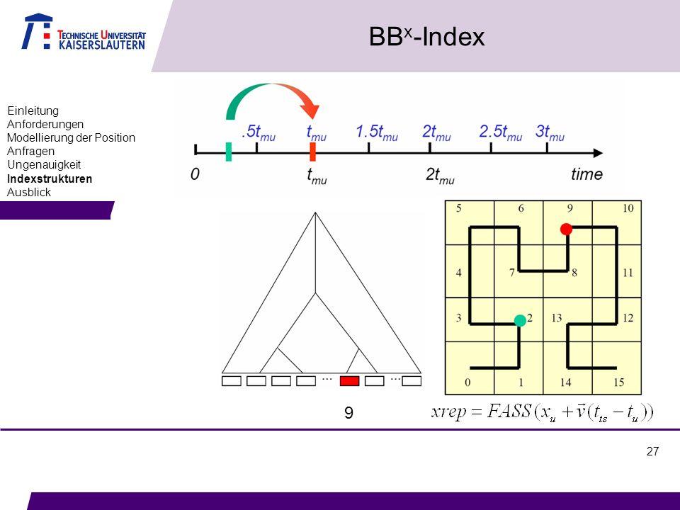 27 BB x -Index Einleitung Anforderungen Modellierung der Position Anfragen Ungenauigkeit Indexstrukturen Ausblick 9