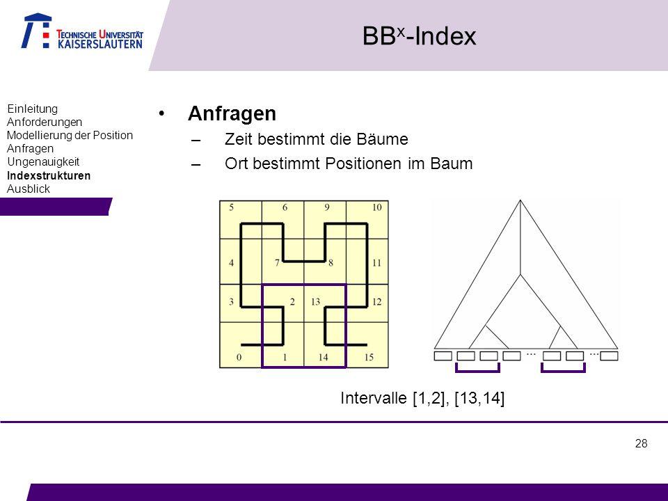 28 BB x -Index Anfragen –Zeit bestimmt die Bäume –Ort bestimmt Positionen im Baum Einleitung Anforderungen Modellierung der Position Anfragen Ungenauigkeit Indexstrukturen Ausblick Intervalle [1,2], [13,14]