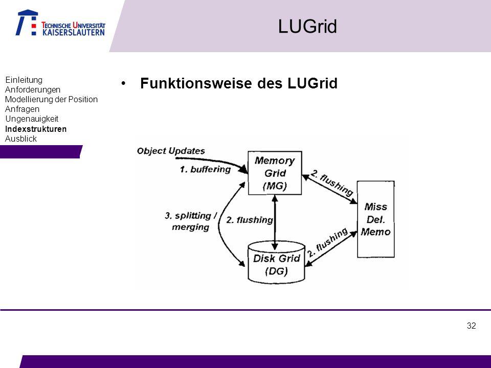 32 LUGrid Funktionsweise des LUGrid Einleitung Anforderungen Modellierung der Position Anfragen Ungenauigkeit Indexstrukturen Ausblick