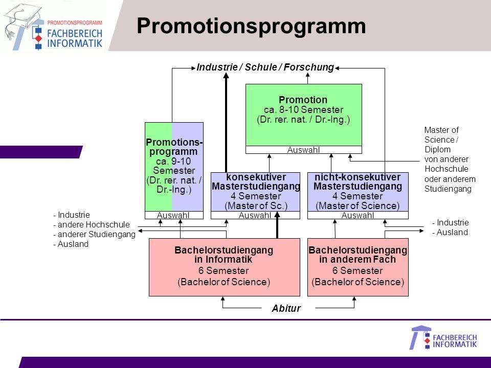 Abitur Promotionsprogramm Industrie / Schule / Forschung - Industrie - Ausland nicht-konsekutiver Masterstudiengang 4 Semester (Master of Science) Aus