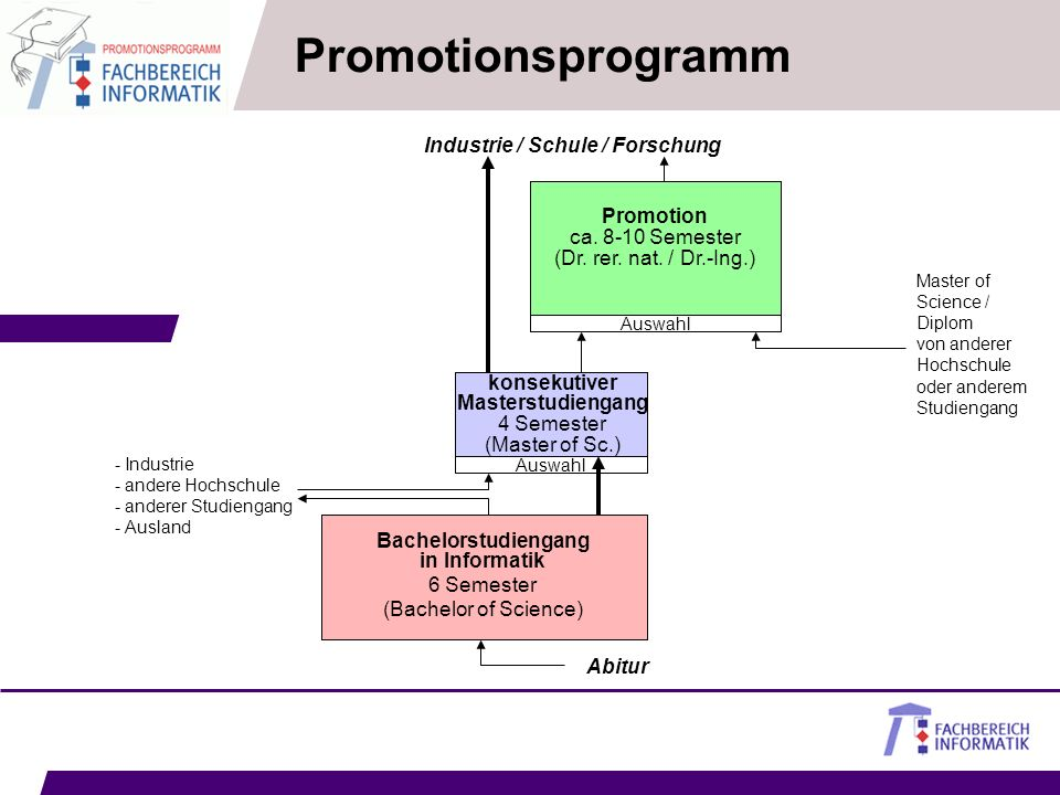 Master-Absolventen unseres Fachbereichs oder anderer Hochschulen können sich in 4 bis 5 Jahren zur Promotion weiterqualifizieren. Promotion ca. 8-10 S