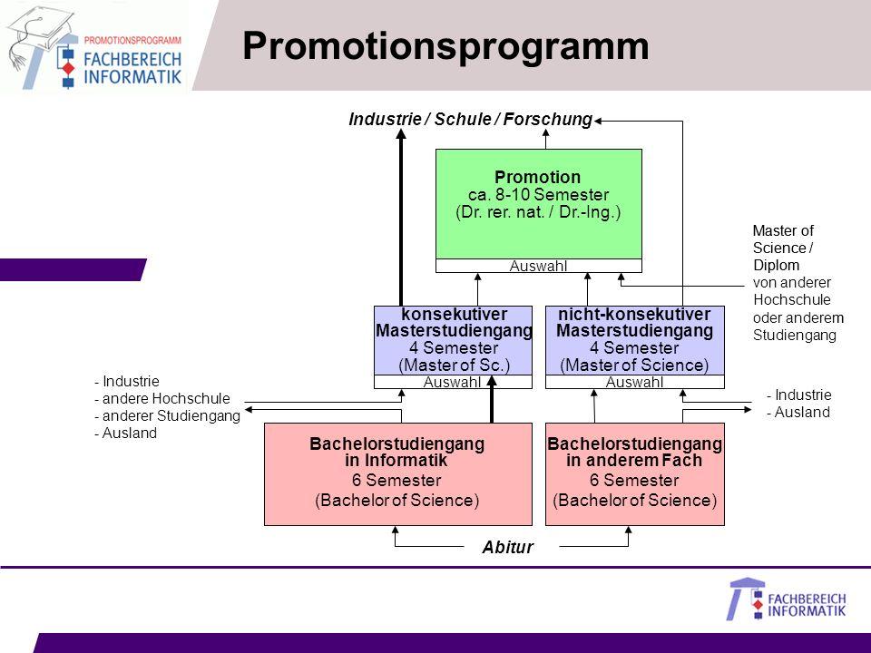 Promotion ca. 8-10 Semester (Dr. rer. nat. / Dr.-Ing.) Auswahl Master of Science / Diplom von anderer Hochschule oder anderem Studiengang Wir bieten a