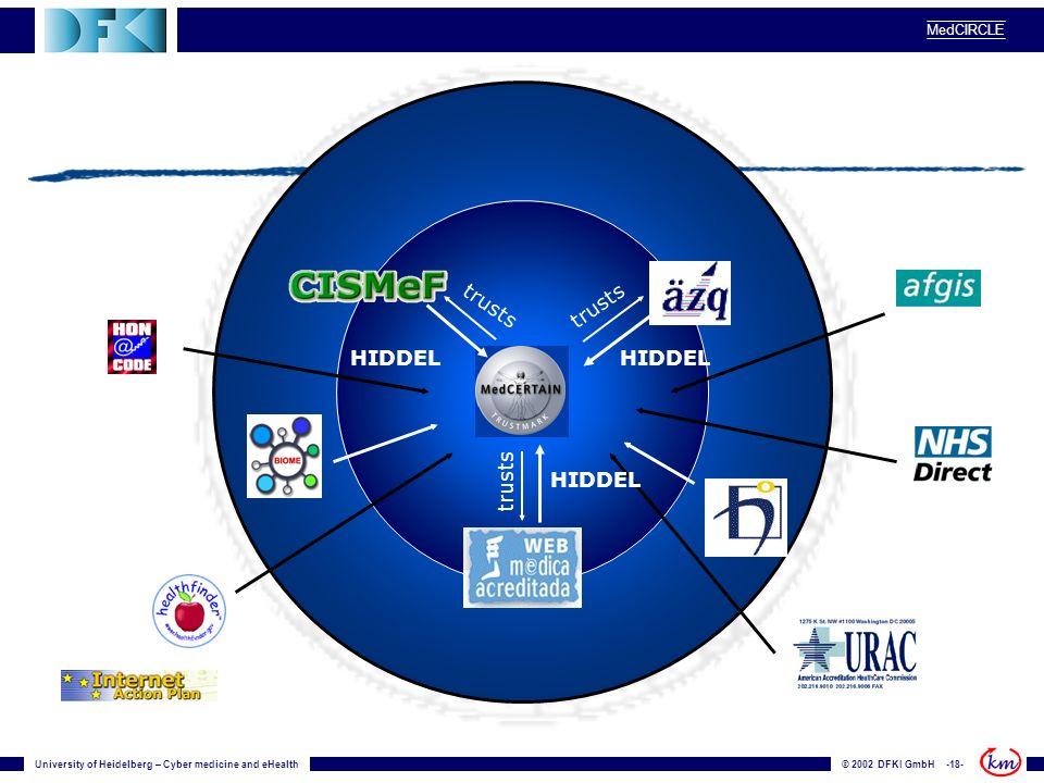 University of Heidelberg – Cyber medicine and eHealth© 2002 DFKI GmbH -18- MedCIRCLE HIDDEL trusts HIDDEL trusts