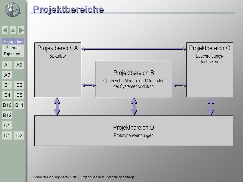 Experimente Organisation Prozesse A1A2 A3 B1B2 B4B5 B10 C1 D1D2 B12 B11 Sonderforschungsbereich 501 - Ergebnisse und Forschungsbeiträge Projektbereiche Organisation Projektbereich D Prototypanwendungen Projektbereich B Generische Modelle und Methoden der Systementwicklung Projektbereich A SE-Labor Projektbereich C Beschreibungs- techniken