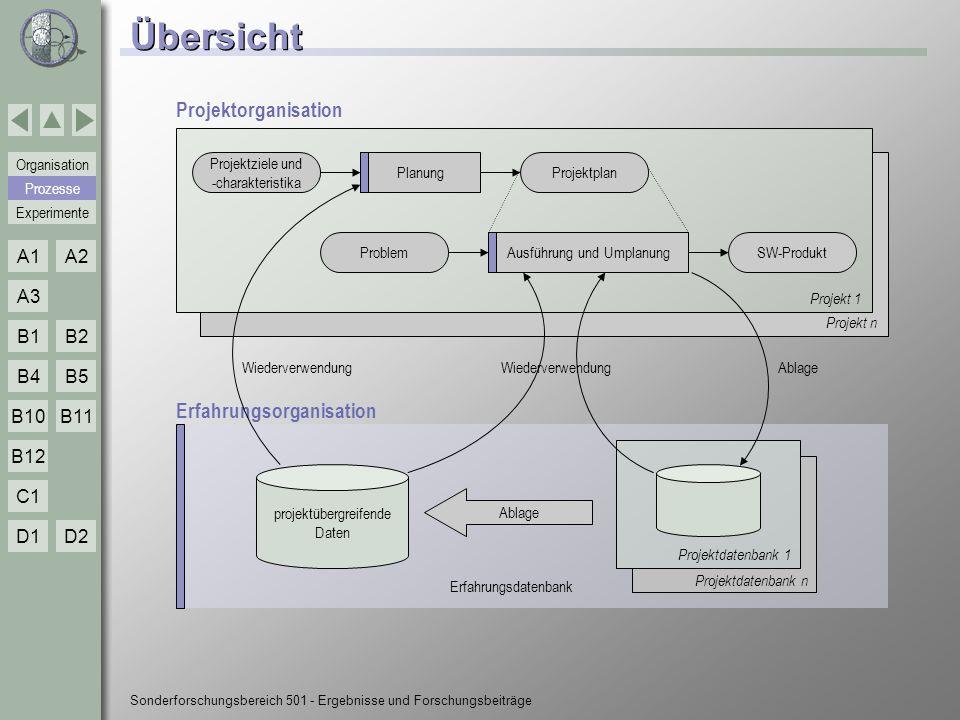 Sonderforschungsbereich 501 Teilprojekt D2 Wiederverwendbare Regelungsalgorithmen