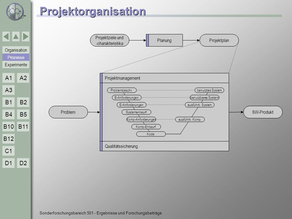 Experimente Organisation Prozesse A1A2 A3 B1B2 B4B5 B10 C1 D1D2 B12 B11 Sonderforschungsbereich 501 - Ergebnisse und Forschungsbeiträge A1 - Softwareausstattung SE-Labor (1) Plattform-Werkzeuge: n Sammlung von Werkzeugen zur Unterstützung des Verbesserungsprozesses n Beispiele: l GQM Aspect & Planner: (Textuelle) Erstellung und Wartung von GQM-Plänen l MoST: Textuelle Modellierung von MVP-L Prozessmodellen und statische Analysen l ProTail: Generierung von maßgeschneiderten Prozessplänen l PlaST pro : ProdOMo: Produktorientierte Modellierung von Entwicklungsprozessen PlaST: Umfassendes Software-Konfigurationsmanagement l MILOS: Plattform für die prozessgesteuerte Ausführung von Projekten A1 Techniken n SFB-EDB SFB-EDB Referenzprozeß Techniken n PlaST PlaST SE-Labor n Hardware Hardware n Software Software