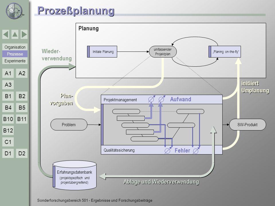 Experimente Organisation Prozesse A1A2 A3 B1B2 B4B5 B10 C1 D1D2 B12 B11 Sonderforschungsbereich 501 - Ergebnisse und Forschungsbeiträge B1 - Techniken n Generierung von Prozessplänen l Definition von Projektzielen und -charakteristika (GQM) l Explizite Beschreibung wiederverwendbarer Prozessmodelle (MVP-L, Spearmint, MILOS) l Kontextorientierte Ablage von Prozessmodellen (CRM, Prozessmuster) l Ziel und kontextorientierte Kombination (Komposition) und Anpassung (Transformation) von Prozessmustern l Integration in Prozessplan (MVM) l Werkzeuge: ProTail, GEM, MoST, MVPsim, MVP-S, Pamela n Messplanung l Parametrisierte Zieldefinition (Ziel-Templates), Interviews (Abstraction Sheets) l Zielorientierte Ableitung von Maßen (GQM-Pläne) l Wartung von Messplänen (Auswirkungsanalyse für Änderungen) l Werkzeuge: GQMplanner, GQMaspect, MPT n Experimentelle Methodik l Experimentiermethodik (QIP) l SE-Rahmenarchitektur zur Realisierung des QIP (EF) B1 Prozesse Methodik Experimente Techniken Einordnung