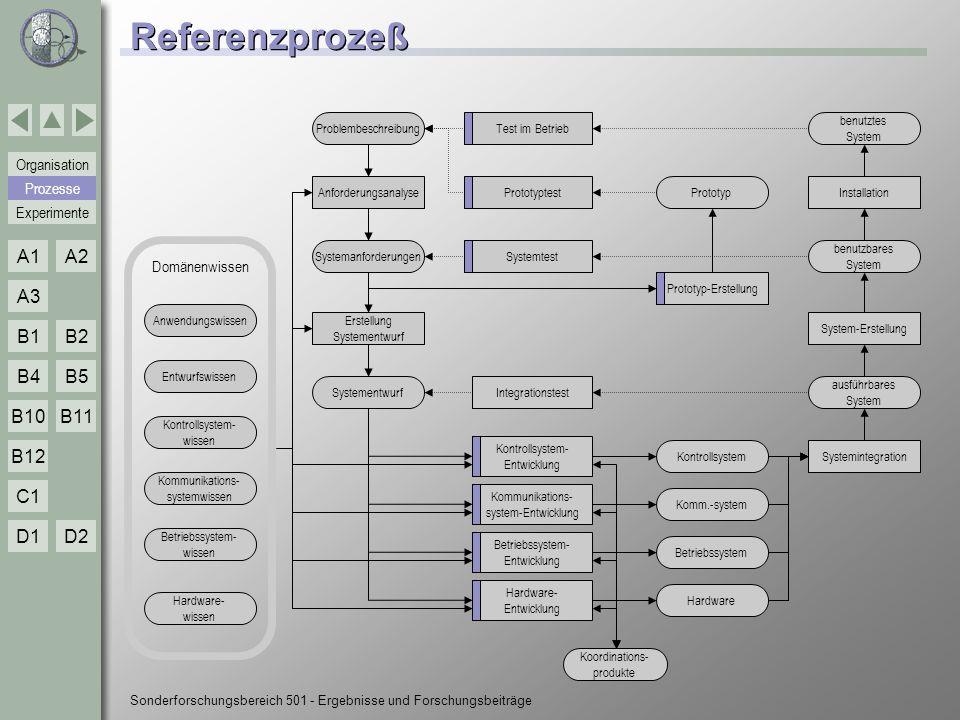 Experimente Organisation Prozesse A1A2 A3 B1B2 B4B5 B10 C1 D1D2 B12 B11 Sonderforschungsbereich 501 - Ergebnisse und Forschungsbeiträge B10-Techniken n Wiederverwendung von Architekturen n architekturbasierte Wiederverwendung l wiederverwendbare Assets im Kontext einer bestimmten Architektur n Architekturbeschreibung n Architekturanalyse l Szenariobasierte Validierung von Architekturen im Anwendungskontext l Analyse wiederverwendbarer Produkte n Beschreibung von Core Systems l Beschreibungsrahmen für die –Beschreibung vorhandener Teile –Definition der variablen Bereiche n Domänenmodellierung l Domänenanalysemethode zur systematischen Modellierung einer Domäne l Zusammenfassung von Fachbegriffen in Dictionaries n Anforderungserfassung und -beschreibung l Design Space basierte Featuremodellierung l Abbildung von Anforderungen auf Elemente eines Core Systems B10 Produktlinien Anw.-Entwicklung Techniken Prozesse Referenzprozeß
