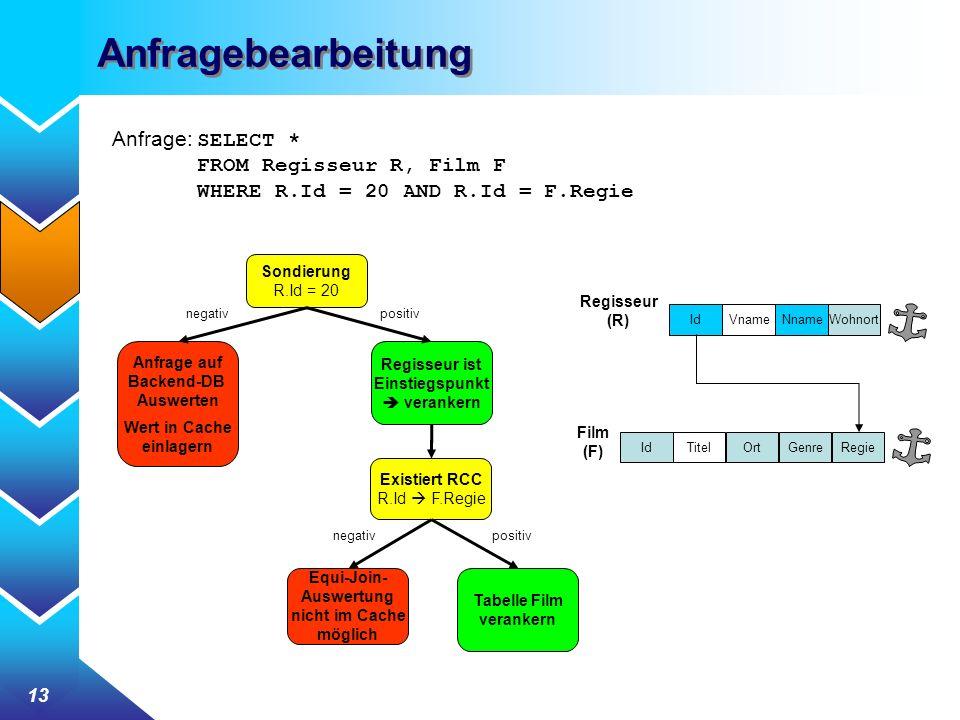 13 Anfragebearbeitung Anfrage: SELECT * FROM Regisseur R, Film F WHERE R.Id = 20 AND R.Id = F.Regie Sondierung R.Id = 20 Regisseur (R) VnameIdNnameWohnort Film (F) IdTitelOrtGenreRegie Anfrage auf Backend-DB Auswerten Wert in Cache einlagern Regisseur ist Einstiegspunkt verankern Existiert RCC R.Id F.Regie negativpositiv Equi-Join- Auswertung nicht im Cache möglich Tabelle Film verankern negativpositiv