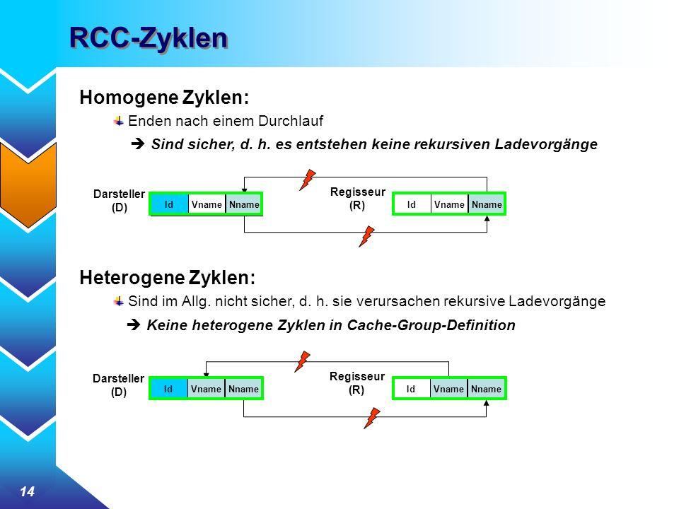 14 RCC-Zyklen Homogene Zyklen: Enden nach einem Durchlauf Sind sicher, d. h. es entstehen keine rekursiven Ladevorgänge Heterogene Zyklen: Sind im All