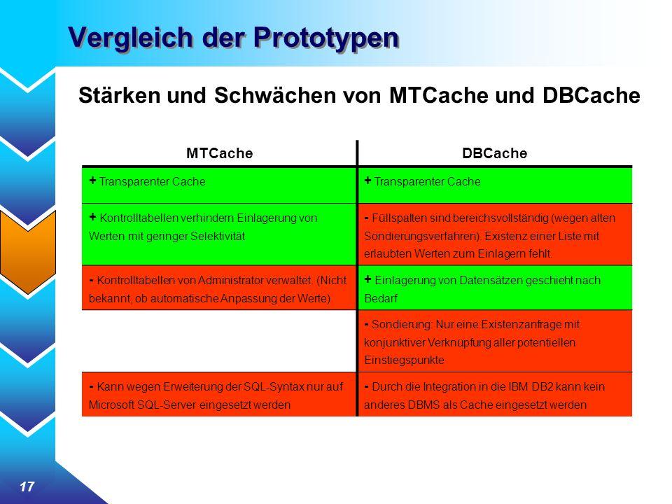 17 Vergleich der Prototypen Stärken und Schwächen von MTCache und DBCache MTCacheDBCache + Transparenter Cache + Kontrolltabellen verhindern Einlagerung von Werten mit geringer Selektivität - Füllspalten sind bereichsvollständig (wegen alten Sondierungsverfahren).