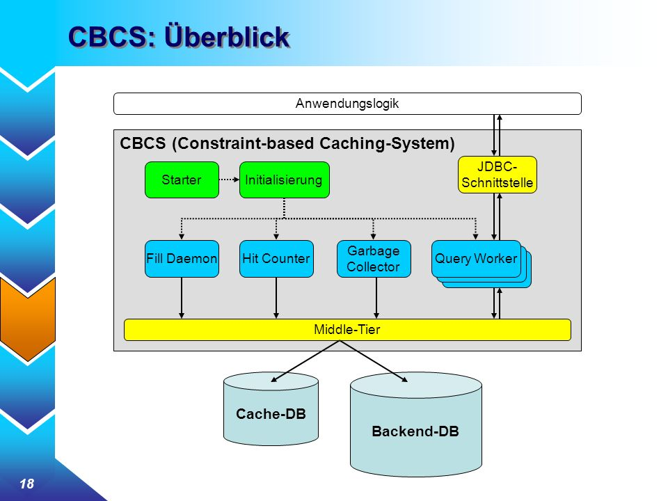 18 CBCS: Überblick Anwendungslogik Cache-DB Backend-DB StarterInitialisierung JDBC- Schnittstelle Fill DaemonHit Counter Query Worker Garbage Collector Middle-Tier CBCS (Constraint-based Caching-System)