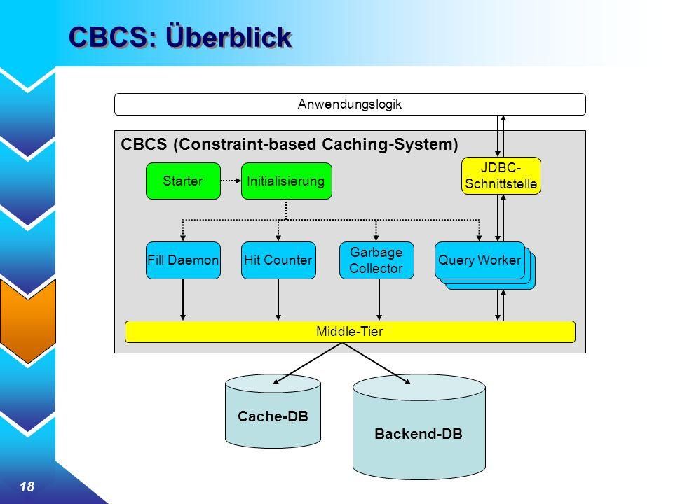 18 CBCS: Überblick Anwendungslogik Cache-DB Backend-DB StarterInitialisierung JDBC- Schnittstelle Fill DaemonHit Counter Query Worker Garbage Collecto