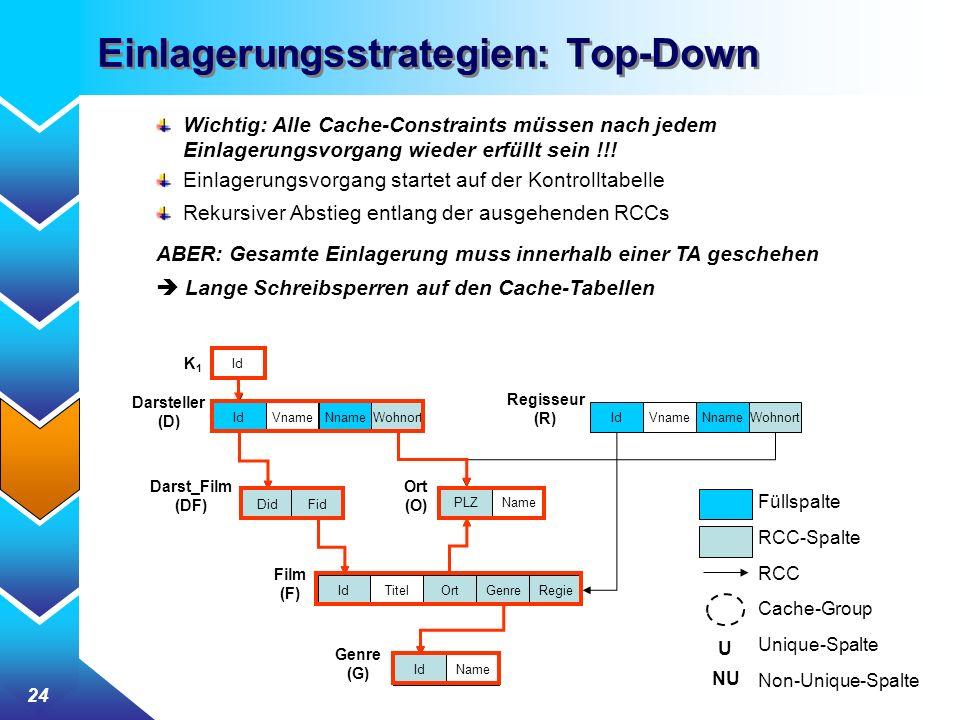 24 Einlagerungsstrategien: Top-Down Wichtig: Alle Cache-Constraints müssen nach jedem Einlagerungsvorgang wieder erfüllt sein !!! Einlagerungsvorgang