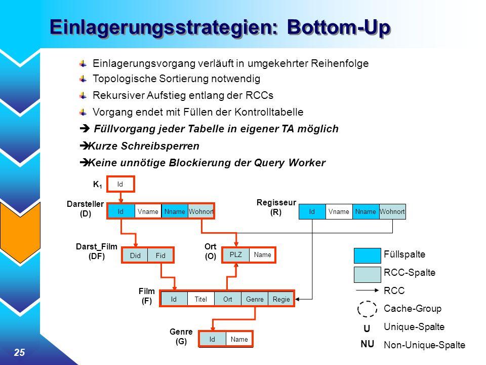 25 Einlagerungsstrategien: Bottom-Up Einlagerungsvorgang verläuft in umgekehrter Reihenfolge Topologische Sortierung notwendig Rekursiver Aufstieg ent