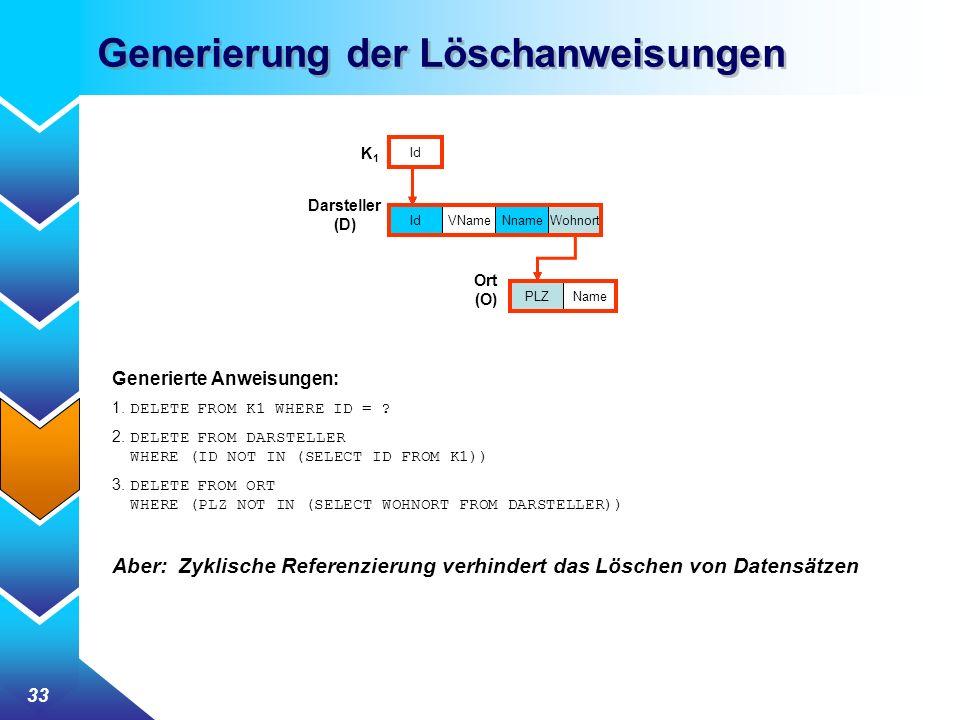 33 Generierung der Löschanweisungen VName Darsteller (D) Ort (O) IdNnameWohnort PLZName K1K1 Id Generierte Anweisungen: 1. DELETE FROM K1 WHERE ID = ?