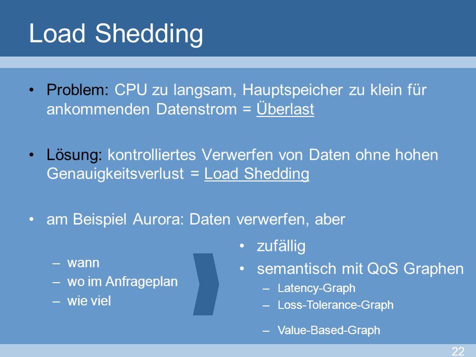 Load Shedding Problem: CPU zu langsam, Hauptspeicher zu klein für ankommenden Datenstrom = Überlast Lösung: kontrolliertes Verwerfen von Daten ohne ho