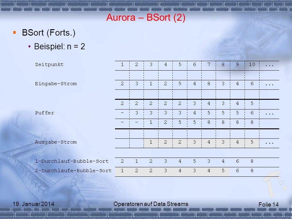 Folie 14 19. Januar 2014Operatoren auf Data Streams Aurora – BSort (2) BSort (Forts.) Beispiel: n = 2