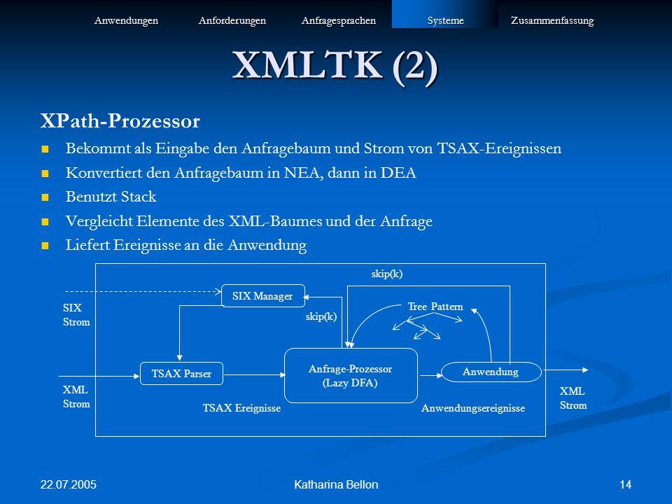 22.07.2005 14Katharina Bellon XMLTK (2) XPath-Prozessor Bekommt als Eingabe den Anfragebaum und Strom von TSAX-Ereignissen Konvertiert den Anfragebaum in NEA, dann in DEA Benutzt Stack Vergleicht Elemente des XML-Baumes und der Anfrage Liefert Ereignisse an die Anwendung AnwendungenAnforderungenAnfragesprachenSystemeZusammenfassung Anfrage-Prozessor (Lazy DFA) SIX Manager TSAX Parser Anwendung TSAX Ereignisse Anwendungsereignisse Tree Pattern skip(k) XML Strom XML Strom SIX Strom
