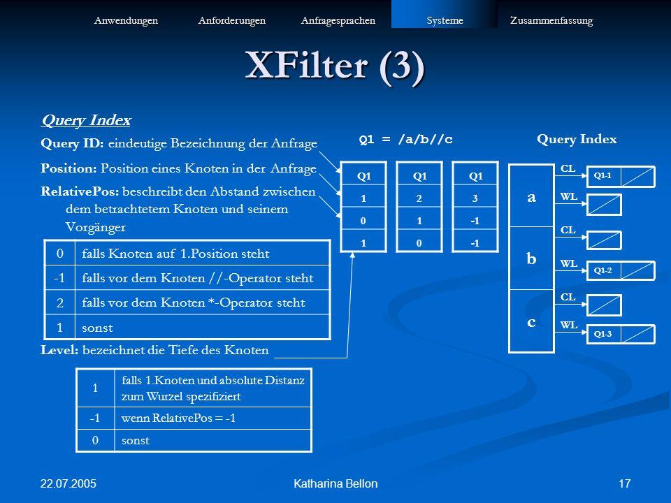 22.07.2005 17Katharina Bellon XFilter (3) Query Index Query ID: eindeutige Bezeichnung der Anfrage Position: Position eines Knoten in der Anfrage RelativePos: beschreibt den Abstand zwischen dem betrachtetem Knoten und seinem Vorgänger Level: bezeichnet die Tiefe des Knoten Q1 = /a/b//c 0 falls Knoten auf 1.Position steht falls vor dem Knoten //-Operator steht 2 falls vor dem Knoten *-Operator steht 1 sonst Q1 1 0 1 2 1 0 3 1 falls 1.Knoten und absolute Distanz zum Wurzel spezifiziert wenn RelativePos = -1 0sonstAnwendungenAnforderungenAnfragesprachenSystemeZusammenfassung c b a Q1-1 Q1-2 Q1-3 CL WL CL WL Query Index
