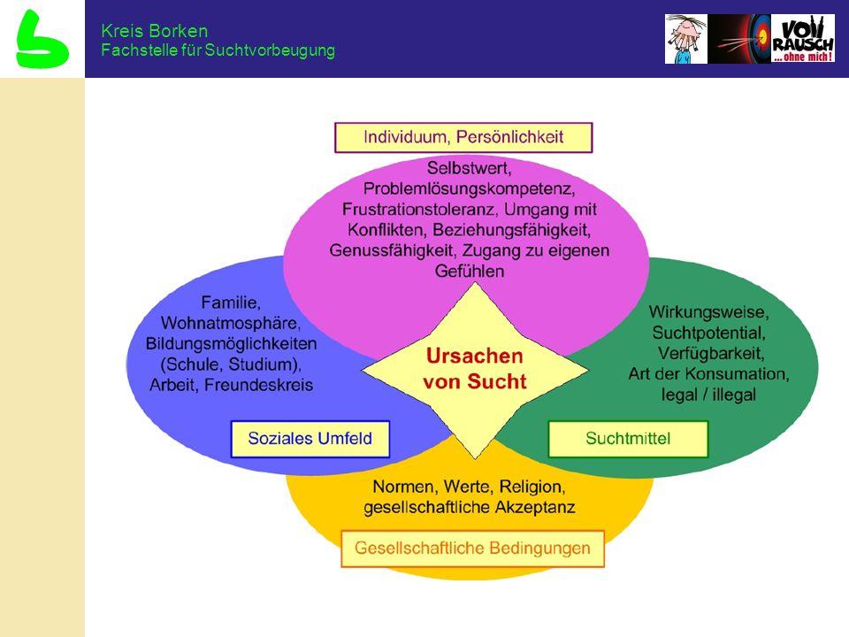 Fachstelle für Suchtvorbeugung Kreis Borken