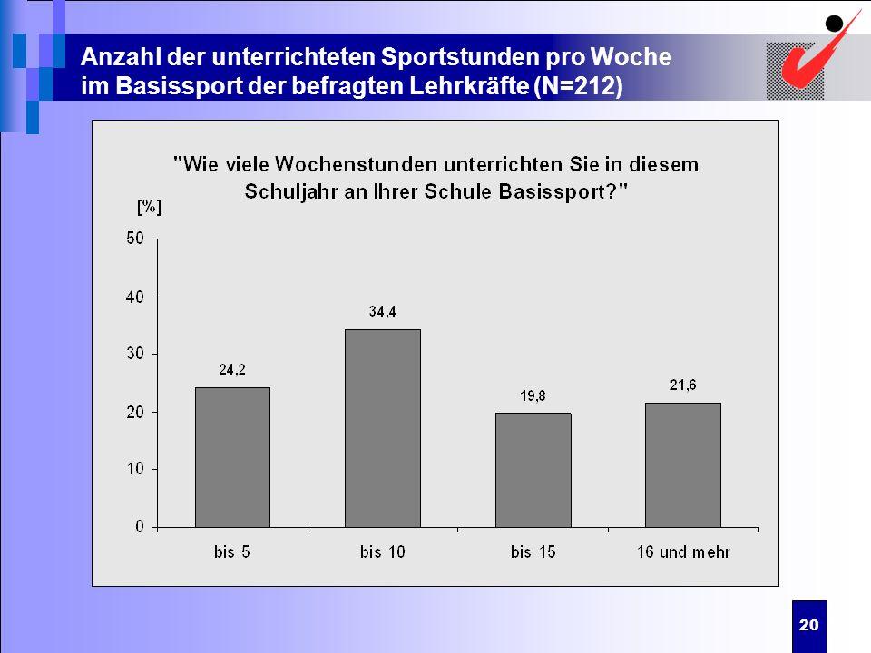 20 Anzahl der unterrichteten Sportstunden pro Woche im Basissport der befragten Lehrkräfte (N=212)