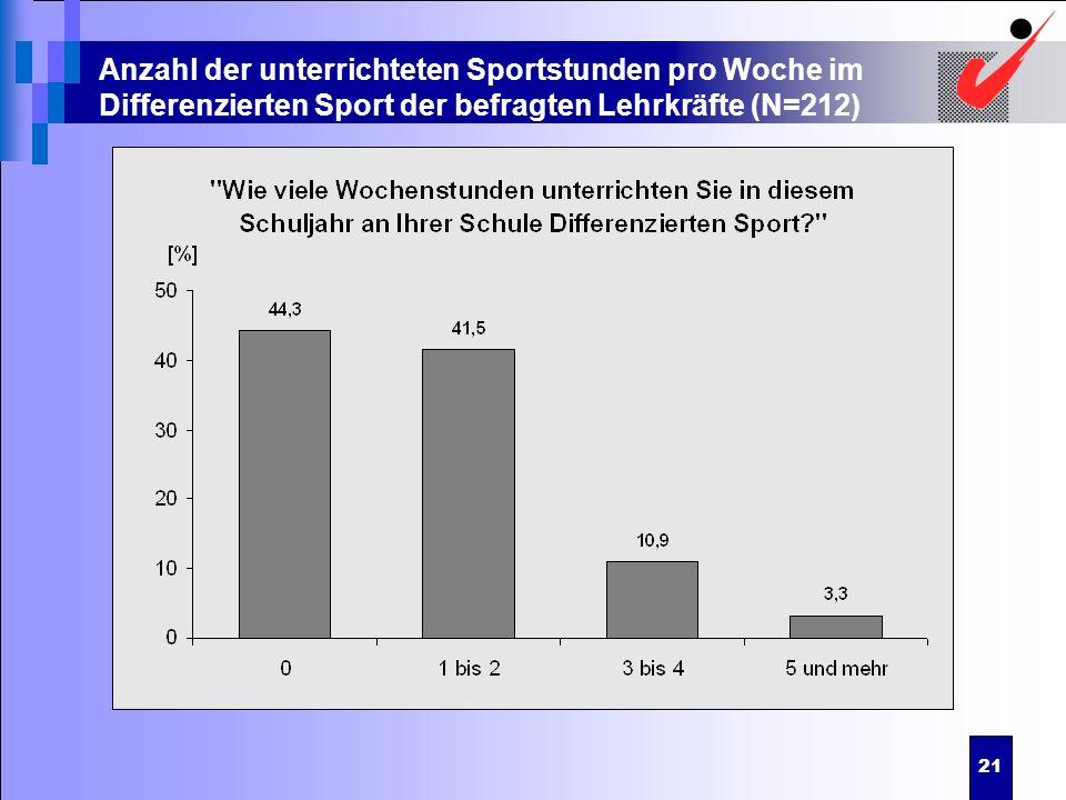 21 Anzahl der unterrichteten Sportstunden pro Woche im Differenzierten Sport der befragten Lehrkräfte (N=212)