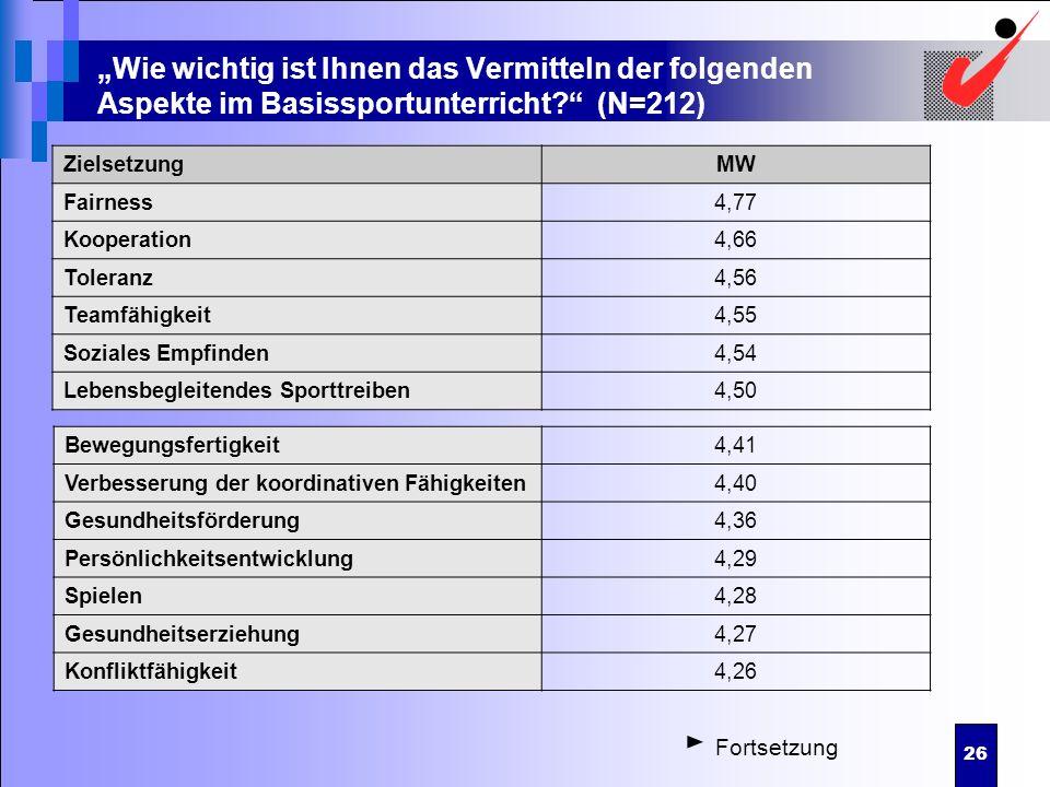 26 Wie wichtig ist Ihnen das Vermitteln der folgenden Aspekte im Basissportunterricht? (N=212) ZielsetzungMW Fairness4,77 Kooperation4,66 Toleranz4,56