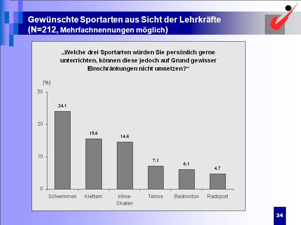 34 Gewünschte Sportarten aus Sicht der Lehrkräfte (N=212, Mehrfachnennungen möglich )