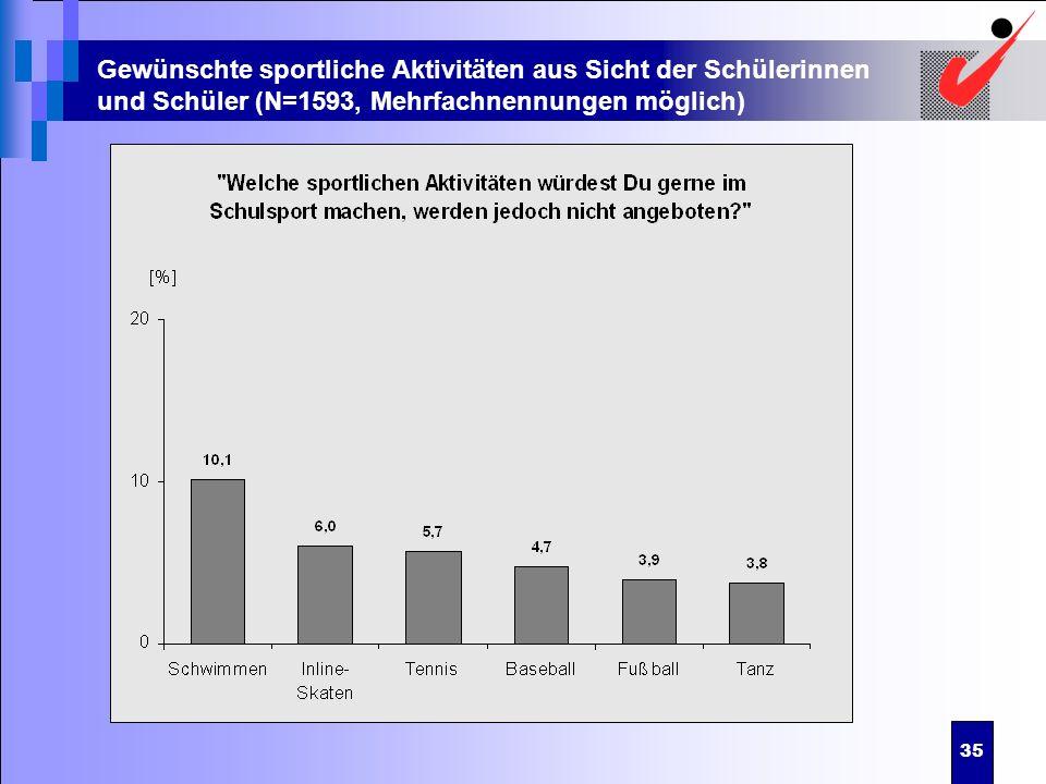 35 Gewünschte sportliche Aktivitäten aus Sicht der Schülerinnen und Schüler (N=1593, Mehrfachnennungen möglich)
