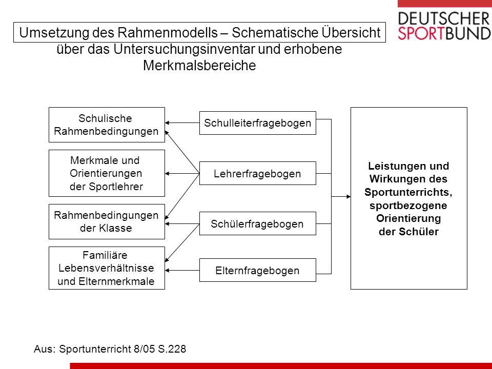 Umsetzung des Rahmenmodells – Schematische Übersicht über das Untersuchungsinventar und erhobene Merkmalsbereiche Aus: Sportunterricht 8/05 S.228 Schu