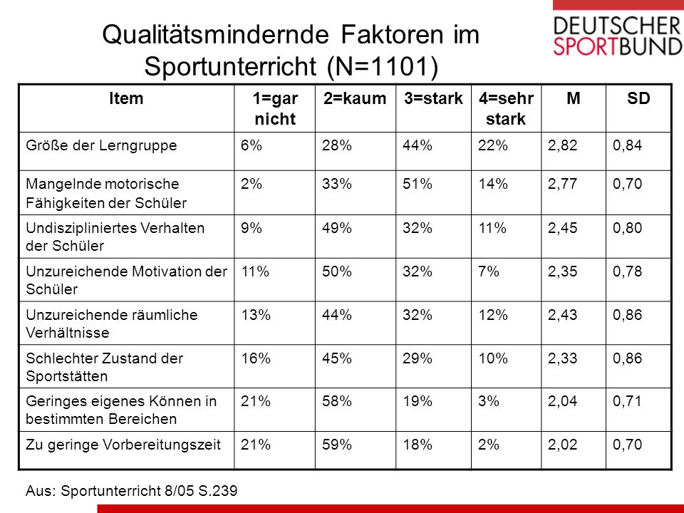 Qualitätsmindernde Faktoren im Sportunterricht (N=1101) Item1=gar nicht 2=kaum3=stark4=sehr stark MSD Größe der Lerngruppe6%28%44%22%2,820,84 Mangelnd