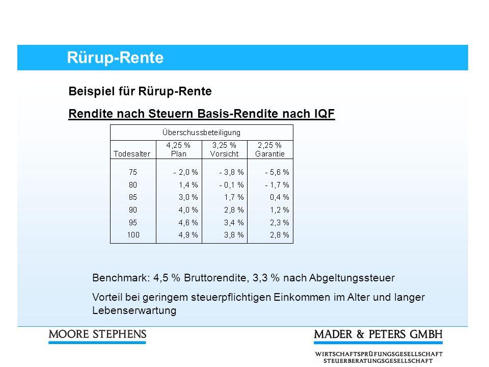 Rürup-Rente Beispiel für Rürup-Rente Rendite nach Steuern Basis-Rendite nach IQF Benchmark: 4,5 % Bruttorendite, 3,3 % nach Abgeltungssteuer Vorteil b