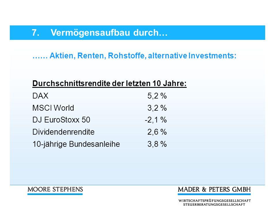 …… Aktien, Renten, Rohstoffe, alternative Investments: Durchschnittsrendite der letzten 10 Jahre: DAX5,2 % MSCI World3,2 % DJ EuroStoxx 50-2,1 % Divid