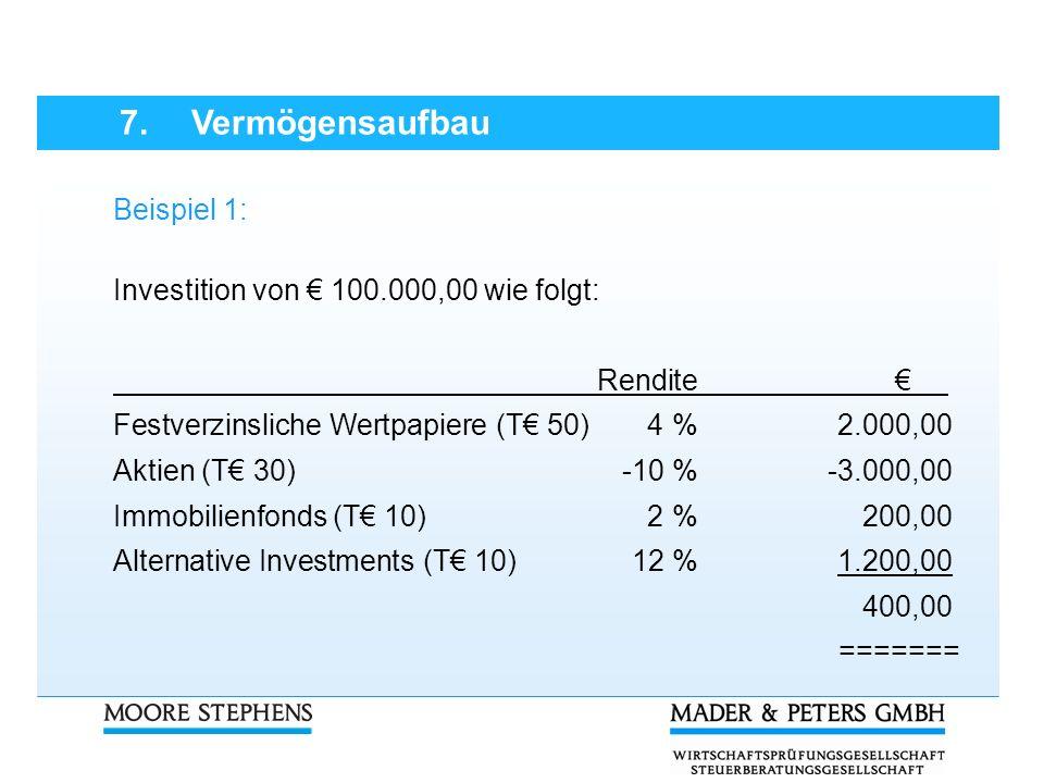 Beispiel 1: Investition von 100.000,00 wie folgt: Rendite Festverzinsliche Wertpapiere (T 50)4 %2.000,00 Aktien (T 30) -10 % -3.000,00 Immobilienfonds