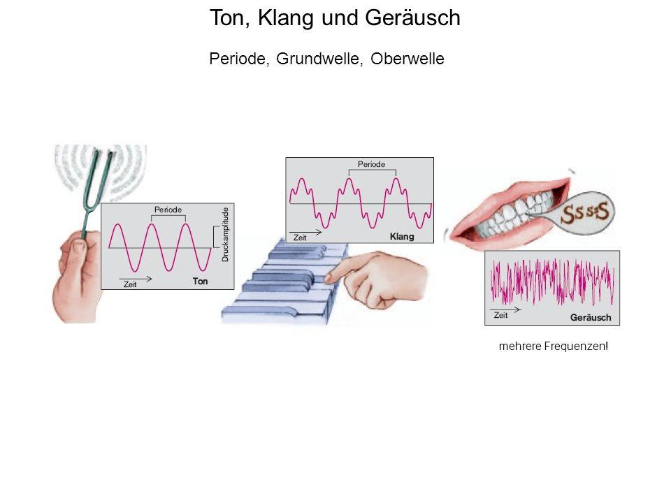 Amplitude, Frequenz, Hörschwelle, Schalldruckpegel, Lautstärke dB = Phon!