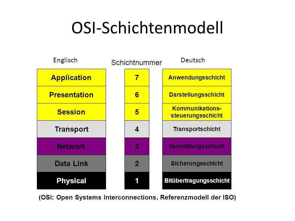OSI-Schichtenmodell Application Presentation Session Transport Network Data Link Physical Anwendungsschicht Darstellungsschicht Kommunikations- steuer