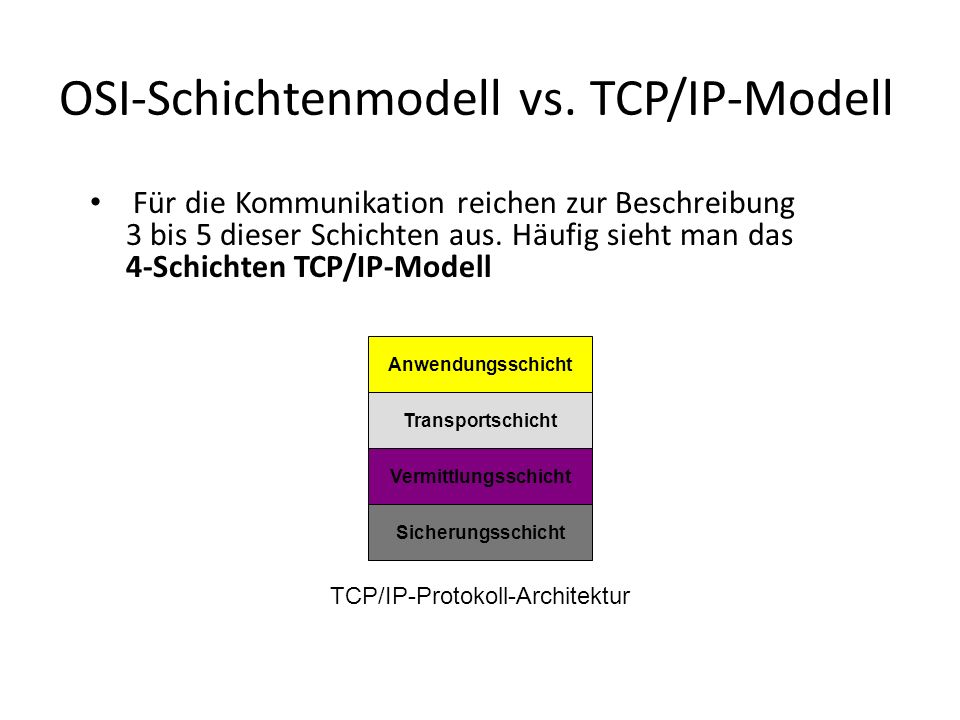 OSI-Schichtenmodell vs. TCP/IP-Modell Für die Kommunikation reichen zur Beschreibung 3 bis 5 dieser Schichten aus. Häufig sieht man das 4-Schichten TC