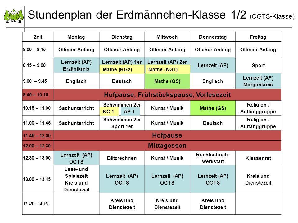 September 2011 © PIK AS (http://www.pikas.uni-dortmund.de/) Stundenplan der Erdmännchen-Klasse 1/2 (OGTS-Klasse) ZeitMontagDienstagMittwochDonnerstagFreitag 8.00 – 8.15 Offener Anfang 8.15 – 9.00 Lernzeit (AP) Erzählkreis Lernzeit (AP) 1erLernzeit (AP) 2er Lernzeit (AP)Sport 9.00 – 9.45 EnglischDeutschMathe (GS)Englisch Lernzeit (AP) Morgenkreis 9.45 – 10.15 Hofpause, Frühstückspause, Vorlesezeit 10.15 – 11.00 Sachunterricht Schwimmen 2er Kunst / MusikMathe (GS) Religion / Auffanggruppe 11.00 – 11.45 Sachunterricht Schwimmen 2er Sport 1er Kunst / MusikDeutsch Religion / Auffanggruppe 11.45 – 12.00 Hofpause 12.00 – 12.30 Mittagessen 12.30 – 13.00 Lernzeit (AP) OGTS BlitzrechnenKunst / Musik Rechtschreib- werkstatt Klassenrat 13.00 – 13.45 Lese- und Spielezeit Kreis und Dienstezeit Lernzeit (AP) OGTS Lernzeit (AP) OGTS Lernzeit (AP) OGTS Kreis und Dienstezeit 13.45 – 14.15 Kreis und Dienstezeit Mathe (KG2)Mathe (KG1) KG 1AP 1