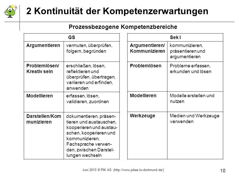 2 Kontinuität der Kompetenzerwartungen GS Argumentierenvermuten, überprüfen, folgern, begründen Problemlösen/ Kreativ sein erschließen, lösen, reflekt