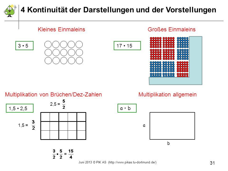 Kleines EinmaleinsGroßes Einmaleins Multiplikation allgemeinMultiplikation von Brüchen/Dez-Zahlen 3 517 15 a b a b 1,5 2,5 2,5 = 1,5 = = 4 Kontinuität