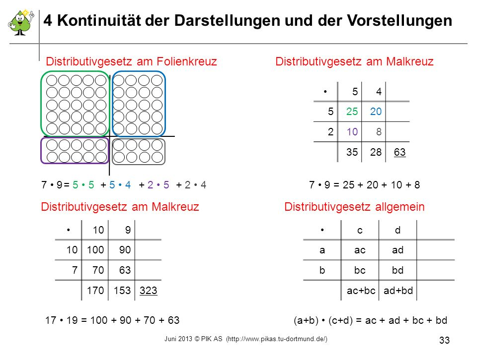 Distributivgesetz am FolienkreuzDistributivgesetz am Malkreuz Distributivgesetz allgemeinDistributivgesetz am Malkreuz 7 9+ 2 4= 5 5+ 5 4+ 2 5 54 5252