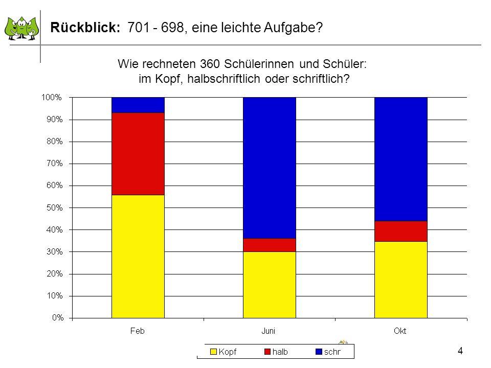 Dezember 2011 © PIK AS (http://www.pikas.uni-dortmund.de) 4 Rückblick: 701 - 698, eine leichte Aufgabe? Wie rechneten 360 Schülerinnen und Schüler: im