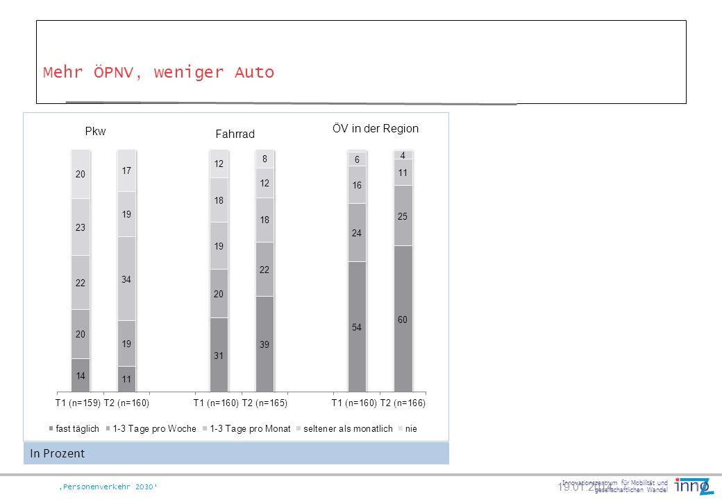 Innovationszentrum für Mobilität und gesellschaftlichen Wandel Personenverkehr 2030 Mehr ÖPNV, weniger Auto 19.01.201413 In Prozent Pkw Fahrrad ÖV in
