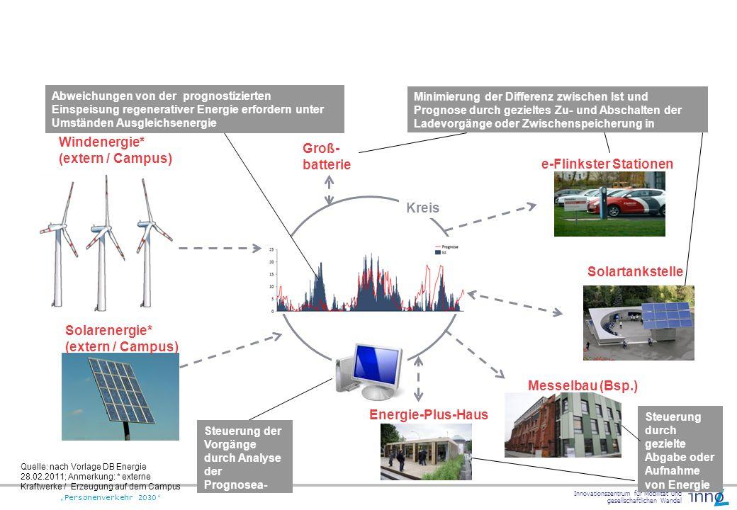 Innovationszentrum für Mobilität und gesellschaftlichen Wandel Personenverkehr 2030 e-Flinkster Stationen Kreis Windenergie* (extern / Campus) Abweich